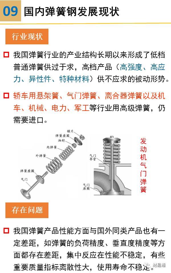 一组图看懂弹簧钢