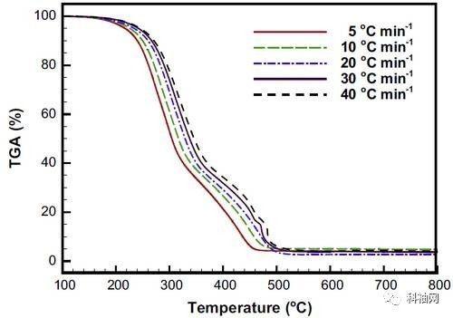 从基本原理到实例分析,全方位告诉你热重分析(TG)可以做什么