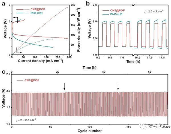 清华大学张强EES:卟啉共价有机框架阴极用于柔性锌空气电池