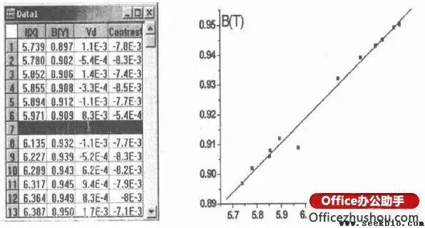 用Origin剔除线性拟合中实验数据的异常值