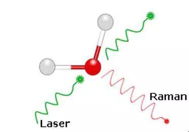 一文带你全方位看懂拉曼光谱
