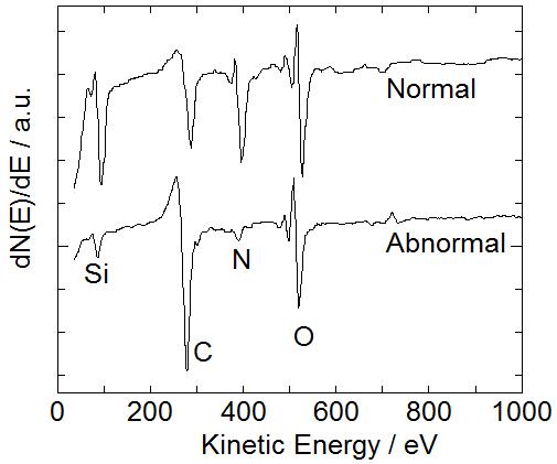 一文带你全面了解俄歇电子能谱法!