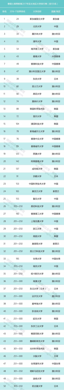 泰晤士高等教育2017亚太地区大学排名,中国4所进前十,85所入围!