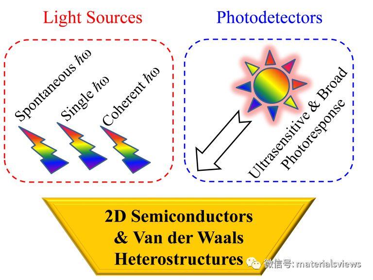 Small Methods: 二维层状半导体发光器件和光电探测器研究进展综述
