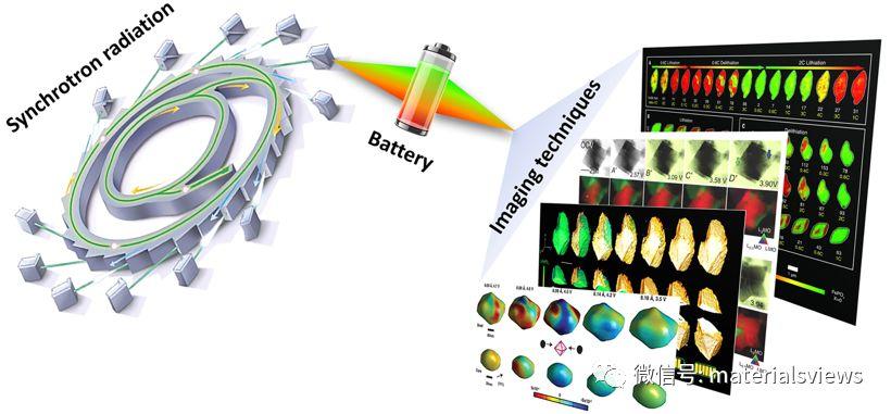 Small Methods:原位同步辐射成像技术在电池领域的应用