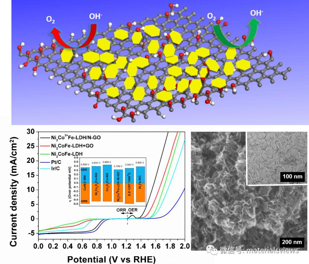 重拾金镶玉-具有出色双功能催化性能的金属氢氧化物-氮掺杂石墨烯复合材料