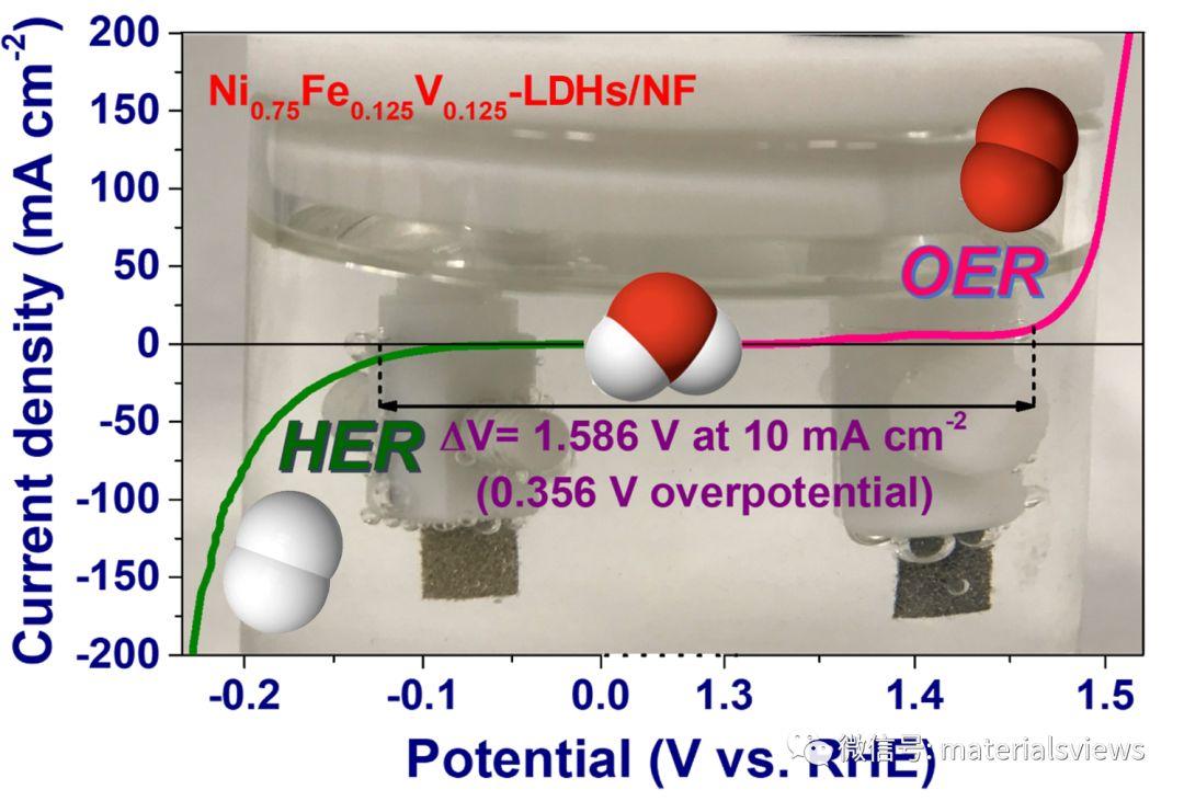 超薄多孔NiFeV三元层状双氢氧化物用作高效双功能全解水电催化剂