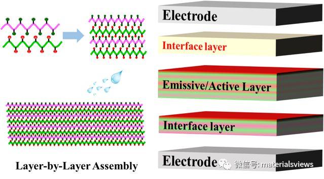 Small Methods:层层组装技术-构筑有机/聚合物光电器件多层薄膜的新方法