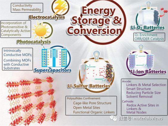 金属有机骨架及其复合材料用于能源存储与转换:研究进展与设计合成策略