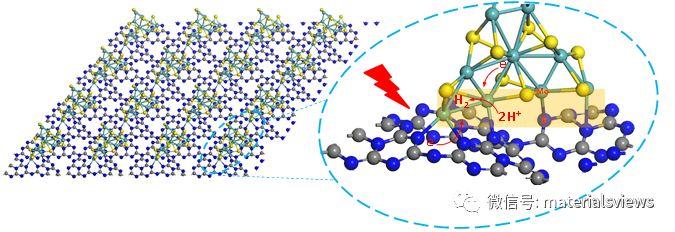 固态反应制备具有垂直结构的纳米C3N4/MoS2异质结实现高效光催化分解水产氢