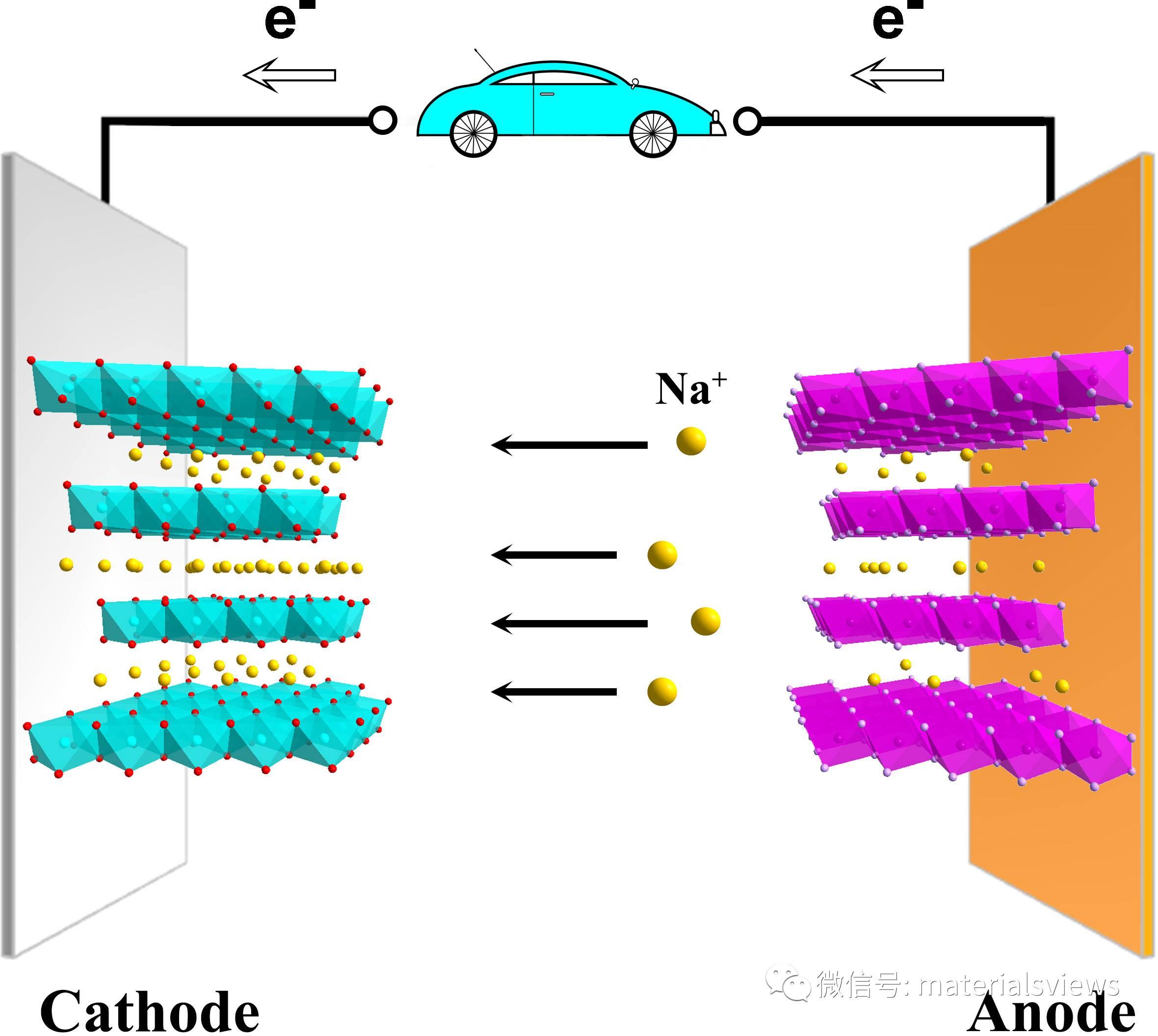 过渡金属硫化物/硒化物在钠离子电池中存在的机遇与挑战