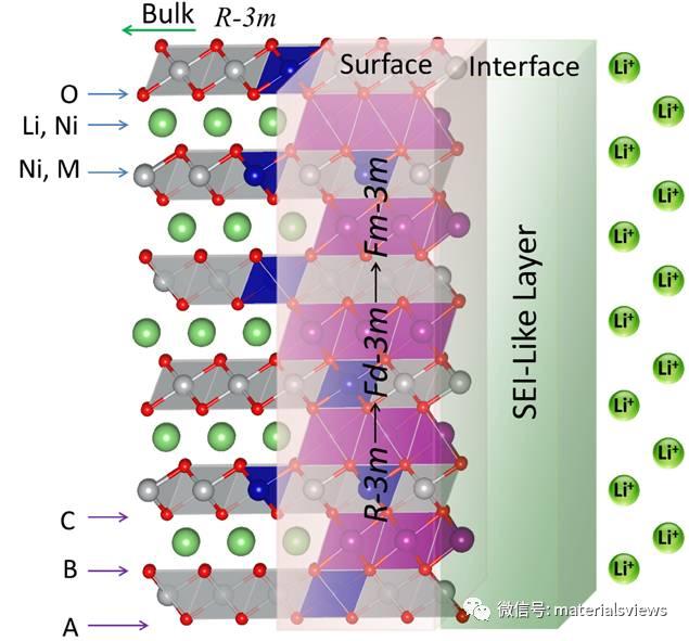 高镍层状正极材料表/界面的研究进展与展望