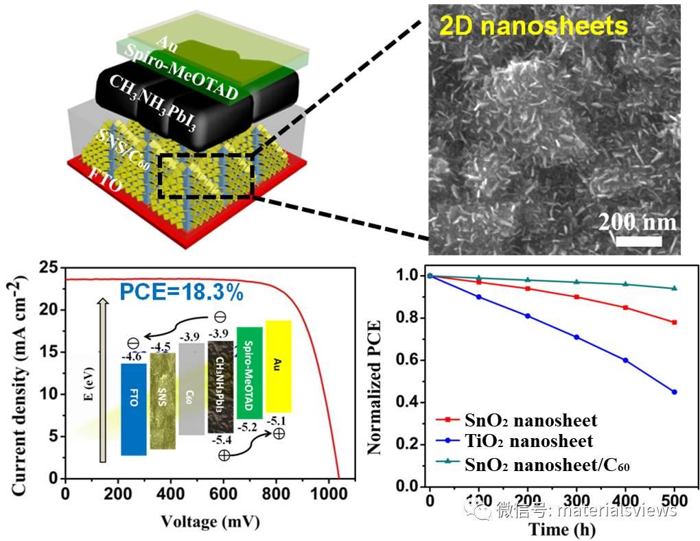 Solar RRL:基于竖立生长多孔二氧化锡纳米片薄膜的高效稳定有机无机杂化钙钛矿太阳能电池