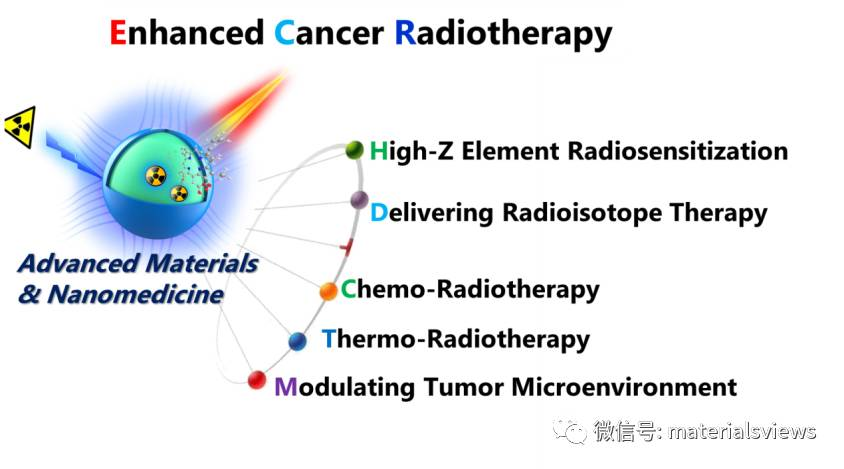 新兴纳米技术和先进纳米材料助力肿瘤放射治疗