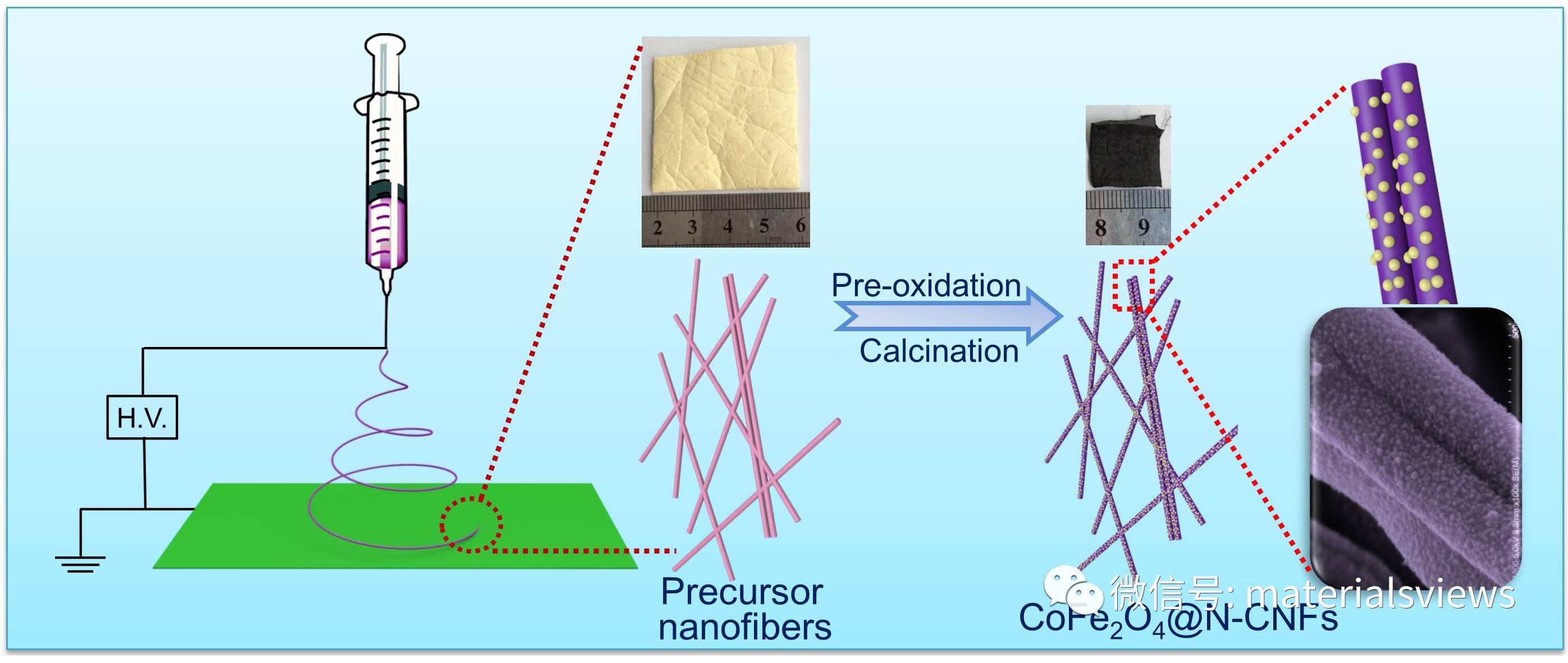 所谓伊人 在水一方——一个高效析氧电催化剂:CoFe2O4@N-CNFs