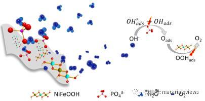 非晶态金属NiFeP兼具宏观导电性和表面活性位点的高效析氧催化剂