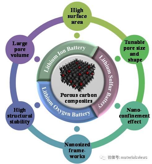 多孔碳复合材料在新一代可充电锂电池中的应用