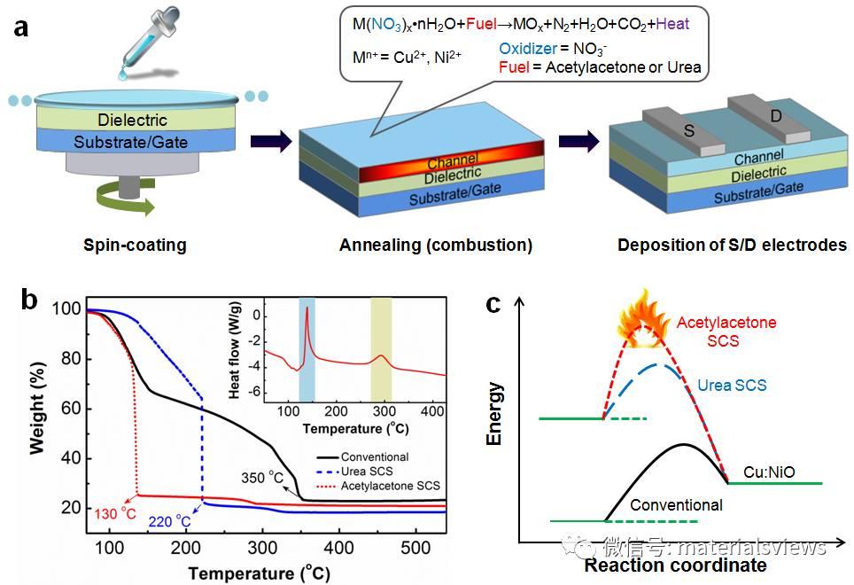 P型氧化物薄膜晶体管取得新突破—低温溶液法制备高性能透明Cu:NiO薄膜电子器件