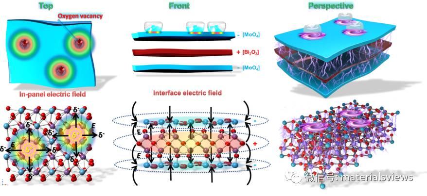 新型高储锂性能二维超薄材料:原子界面工程与电场效应
