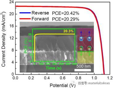 提高平面钙钛矿太阳能电池转化效率和消除迟滞效应的新思路
