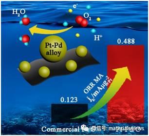 室温电子还原:制备高电催化性能的炭载铂钯合金催化剂的新途径