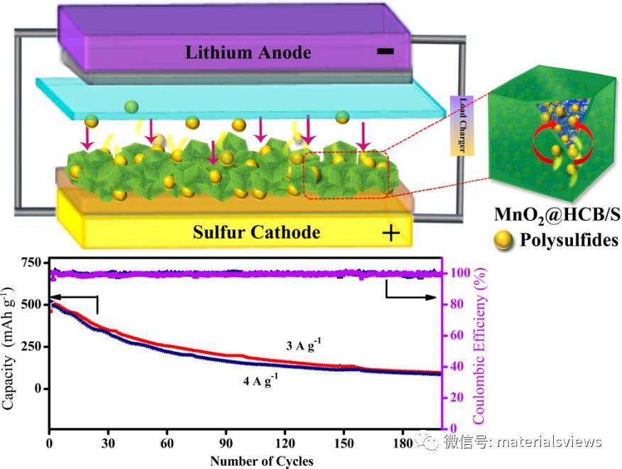 """碳包覆的二氧化锰空心纳米盒:协同效应抑制锂硫电池中的""""穿梭效应"""""""