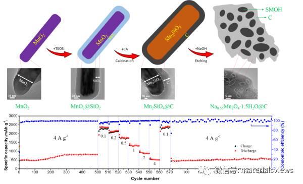 首次应用于锂离子电池负极材料的Na-Mn-O纳米晶