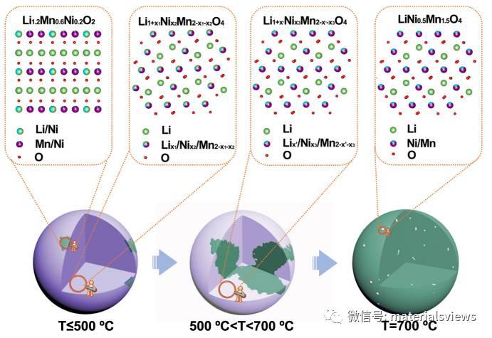 尖晶石-富锂:利用尖晶石结构分解合成层状富锂/尖晶石复合材料