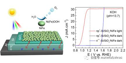 NiFe合金薄膜保护的硅光阳极用于高效光电分解水