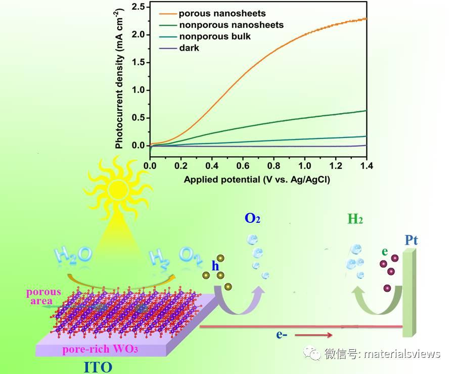 构建多孔WO3薄片实现高效驱动光阳极析氧反应