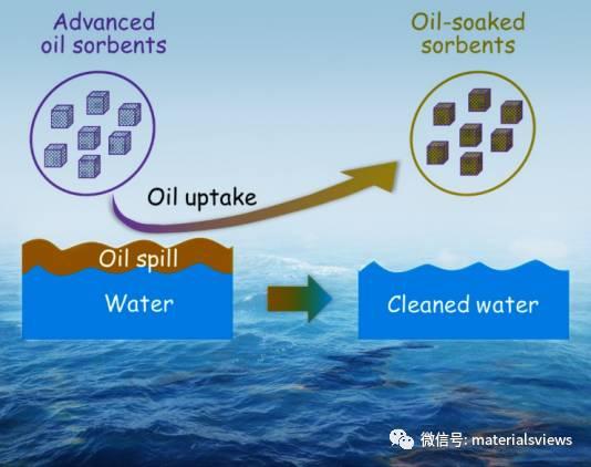 水面浮油吸附材料的最新研究进展及挑战