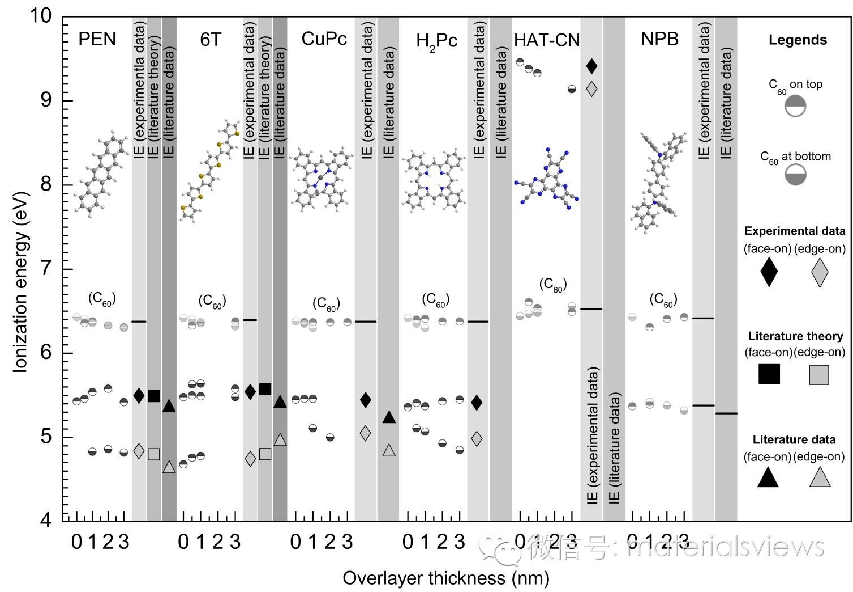 分子取向对有机半导体能级的影响
