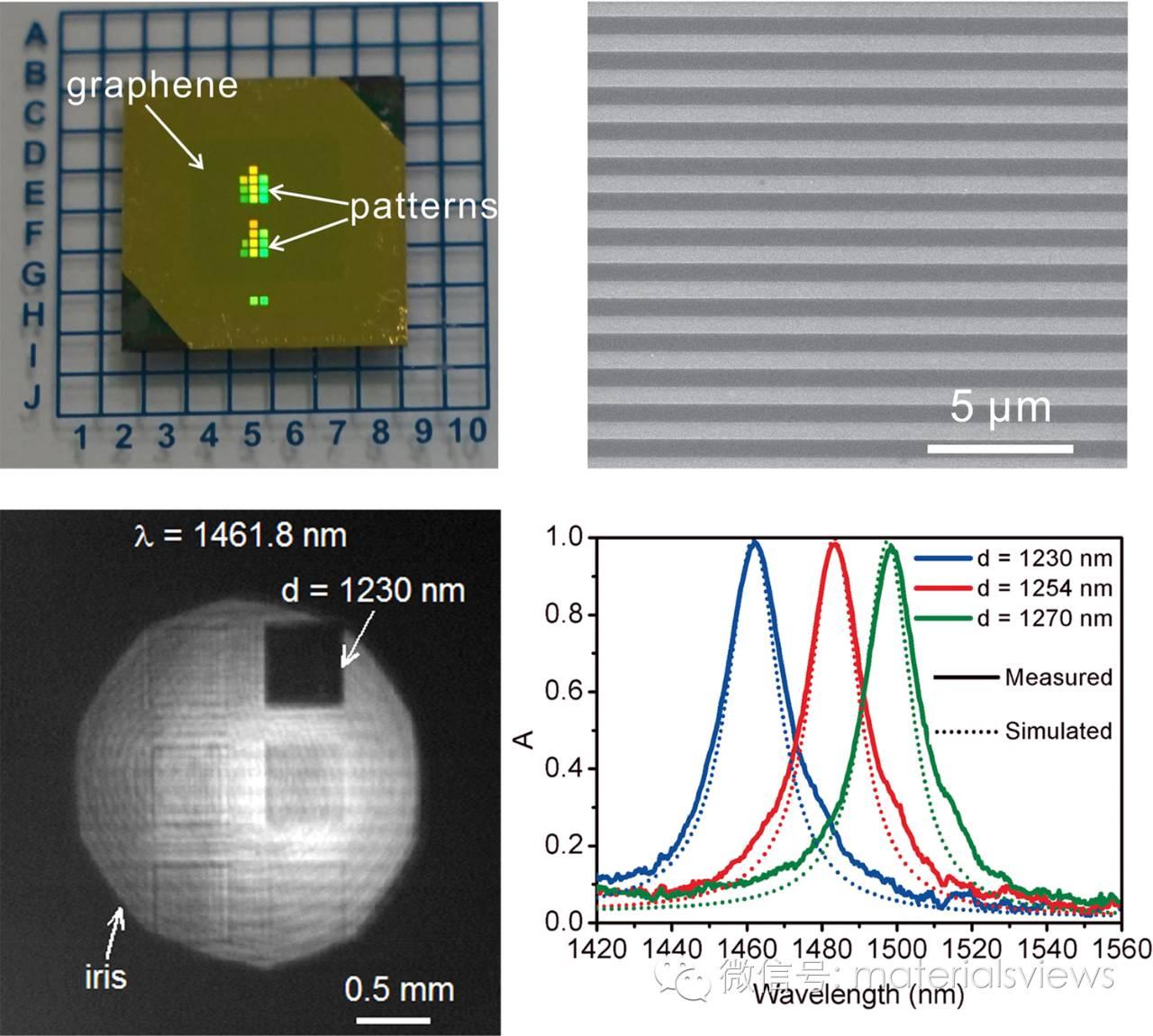 实验实现单层石墨烯结构对通讯波段光大于99%的吸收