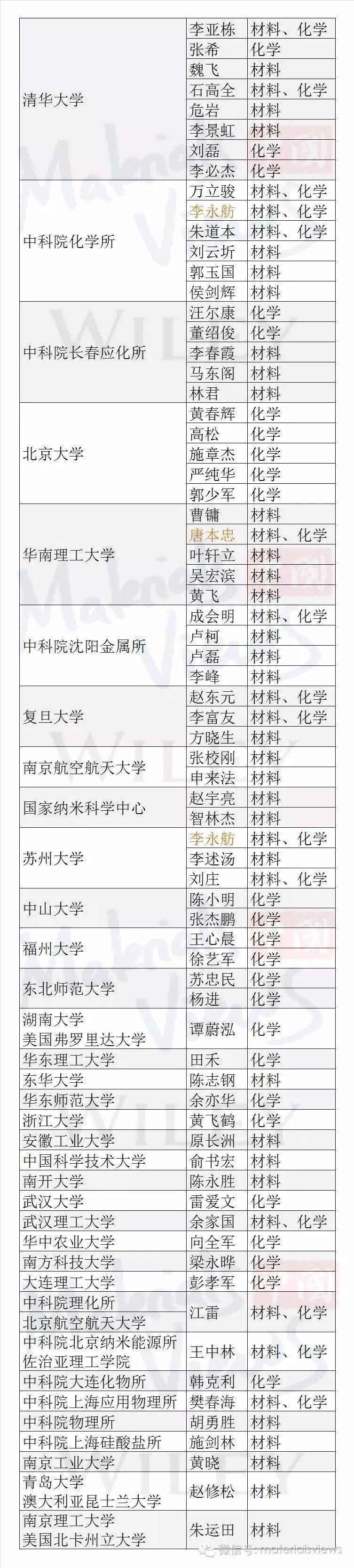 2016年高被引华人科学家名单(材料、化学方向)(修订版)