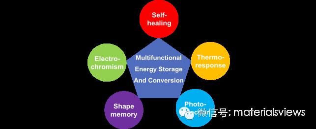 智能化能源存储和转换器件