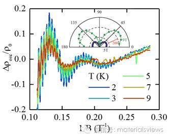 新型狄拉克半金属ZrSiS量子材料及其蝴蝶型磁电阻
