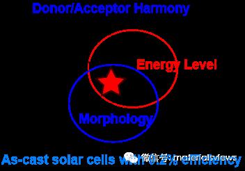 高效率芳香稠环电子受体