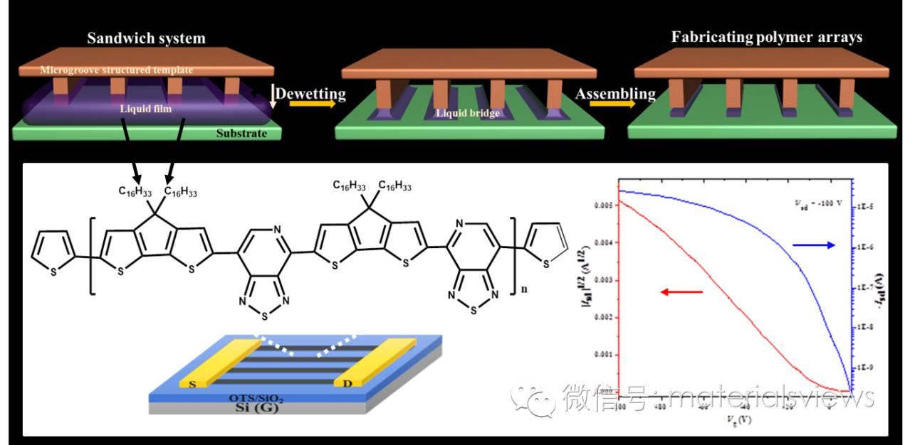 """顶部""""钉住""""可控去浸润法可大面积制备基于聚合物微米线阵列构建场效应晶体管"""
