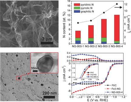 富吡啶型掺杂石墨烯及其铁基复合材料用于高效电催化