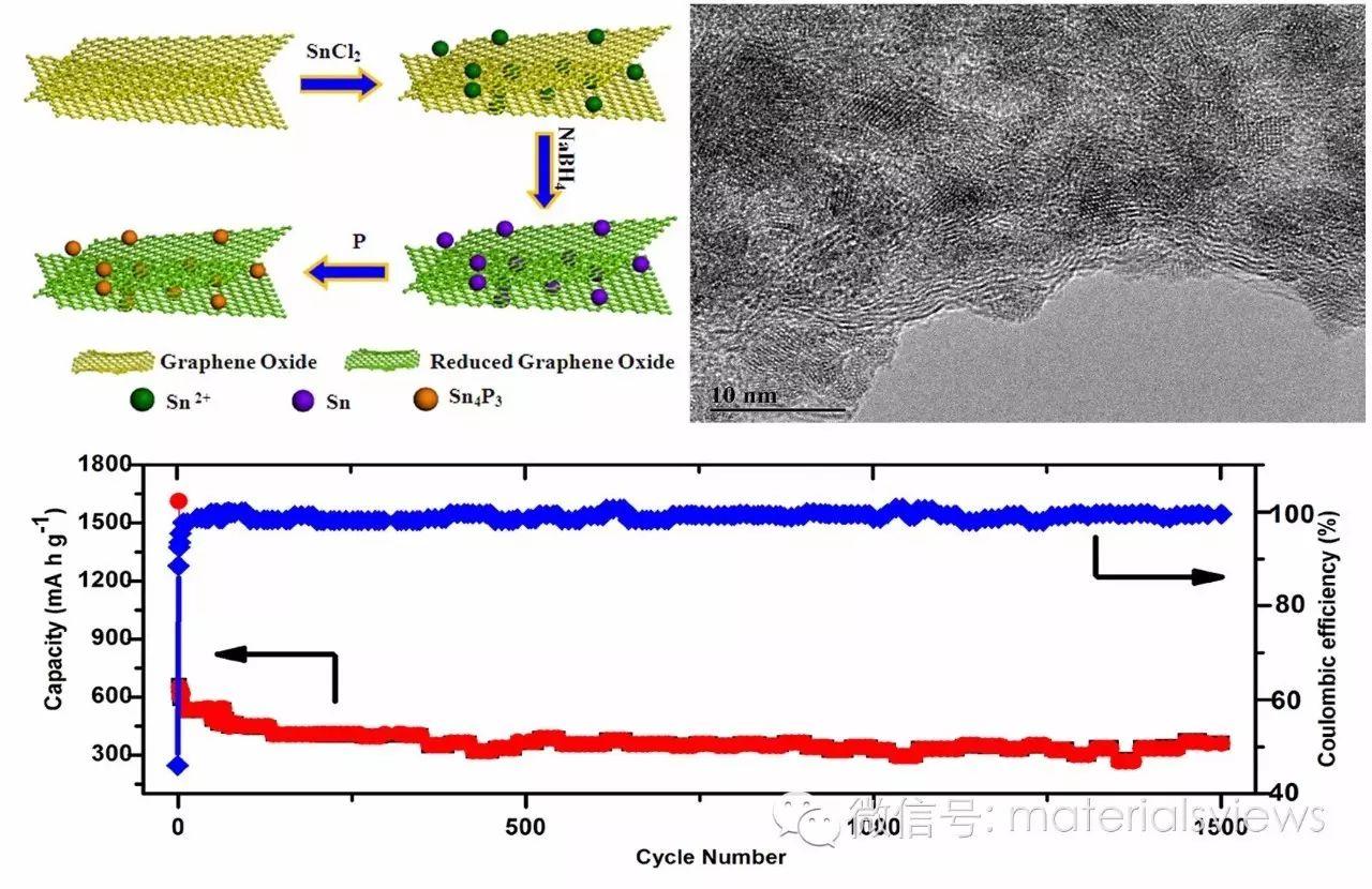 低温溶剂热合成磷化锡/石墨烯高性能钠离子电池负极材料