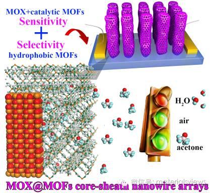 具有高灵敏度和抗湿度干扰性能的MOX@MOFs核鞘结构气敏传感器