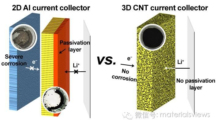 三维碳基集流体提升锂硫电池循环稳定性
