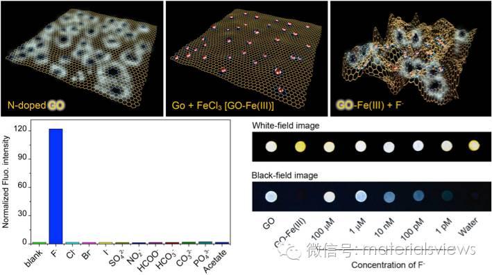 基于N掺杂氧化石墨烯的超灵敏可视化氟离子荧光检测