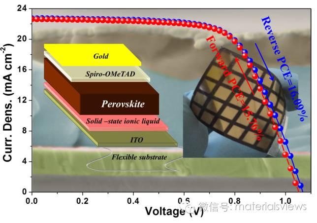 基于固态离子液电子传输材料的高效柔性钙钛矿太阳能电池