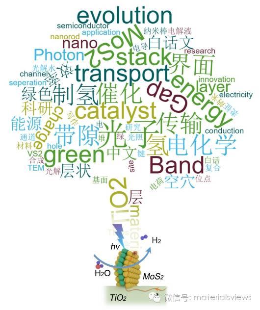 """问渠哪得""""氢""""如许,唯有源头""""活水""""来:TiO2/MoS2异质界面高效产氢"""