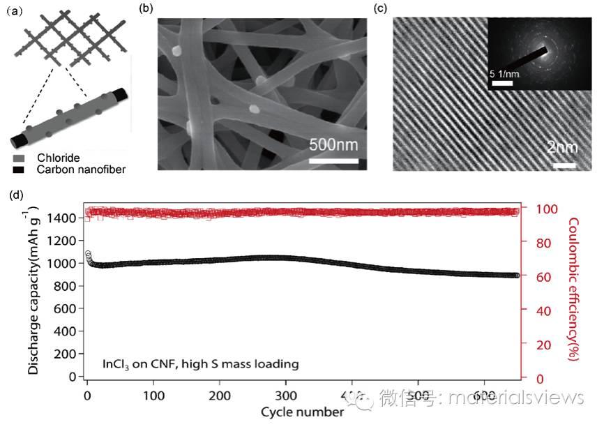 不导电氯化物包覆的碳纳米纤维做为锂硫电池正极载体抑制多硫化锂溶出