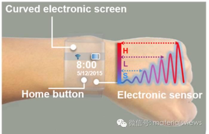 面向可穿戴设备的柔性、透明气体传感器研究综述与展望