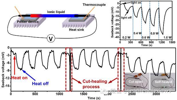 液体热电转换材料:构筑新一代的柔性热电体系