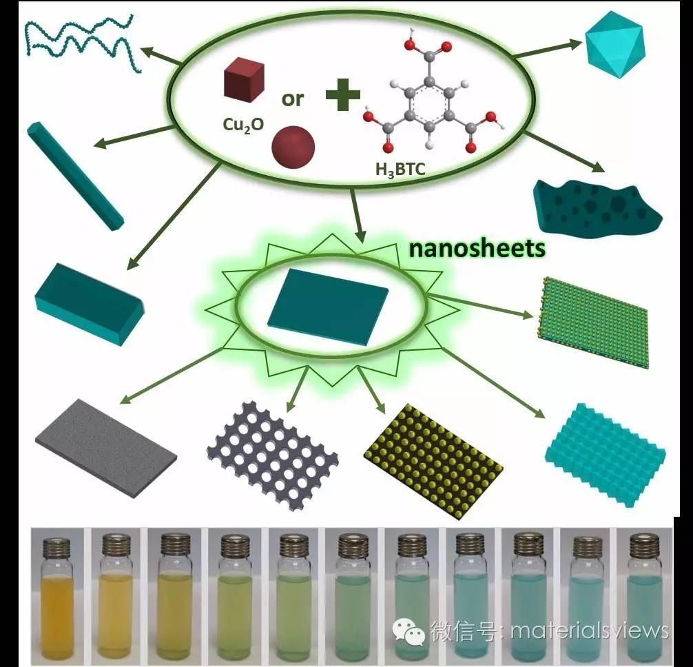从二维MOFs纳米薄片到二维纳米催化剂