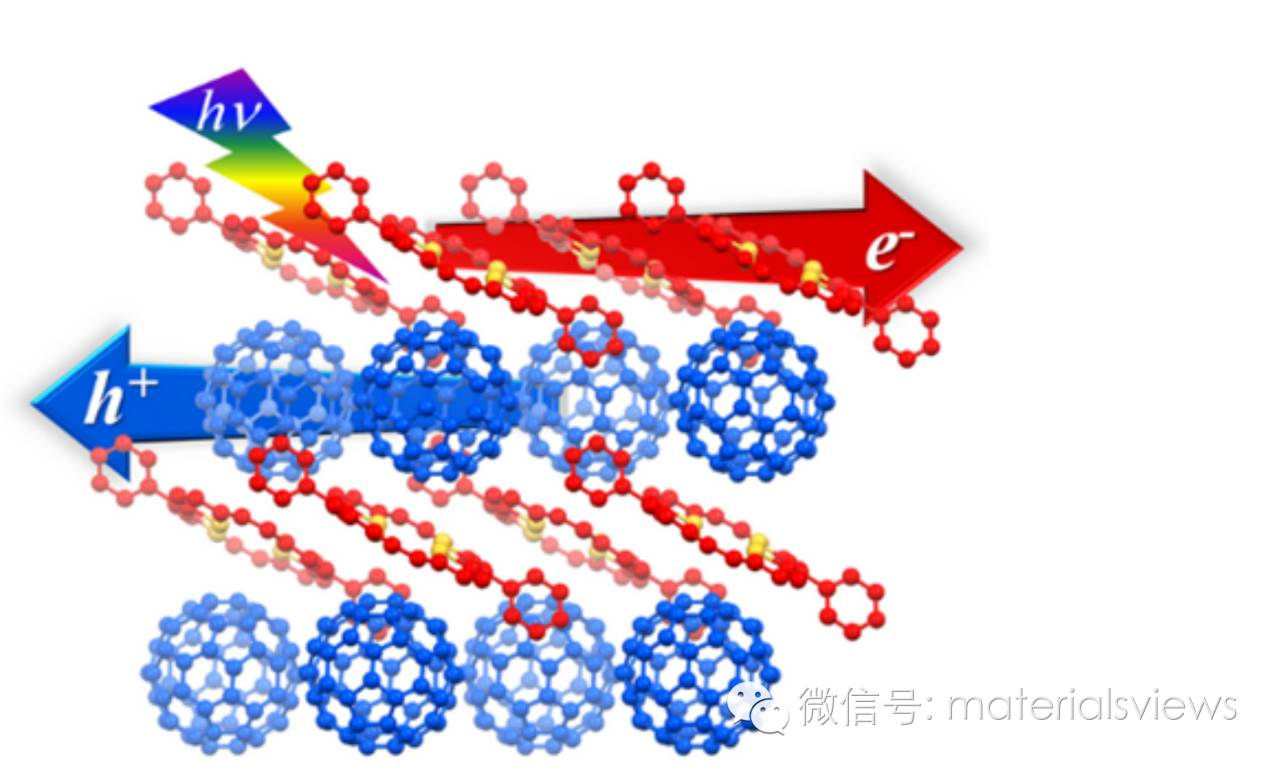 基于有机共晶的光伏器件-分子尺度 PN 结